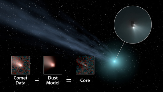 """A new study suggests that distant """"long-period"""" comets—which take more than 200 years to orbit the sun—are more common than previously thought. This illustration shows how the researchers used data from NASA's Wide-field Infrared Survey Explorer (WISE) spacecraft to determine the nucleus sizes of several of these distant comets. They subtracted a model of how dust and gas behave in comets in order to obtain the core size. Image credit: NASA/JPL-Caltech(Click image to download hi-res version.)"""