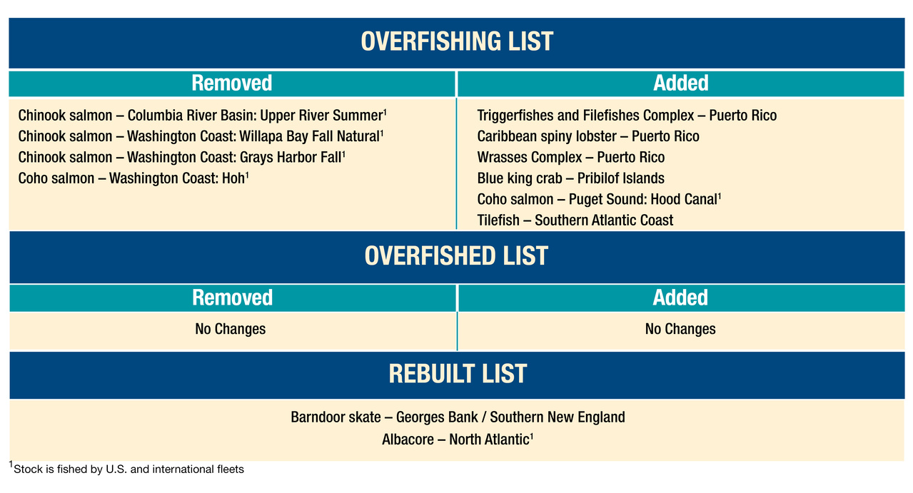Table showing stocks added to and removed from overfishing, overfished, and rebuilt lists