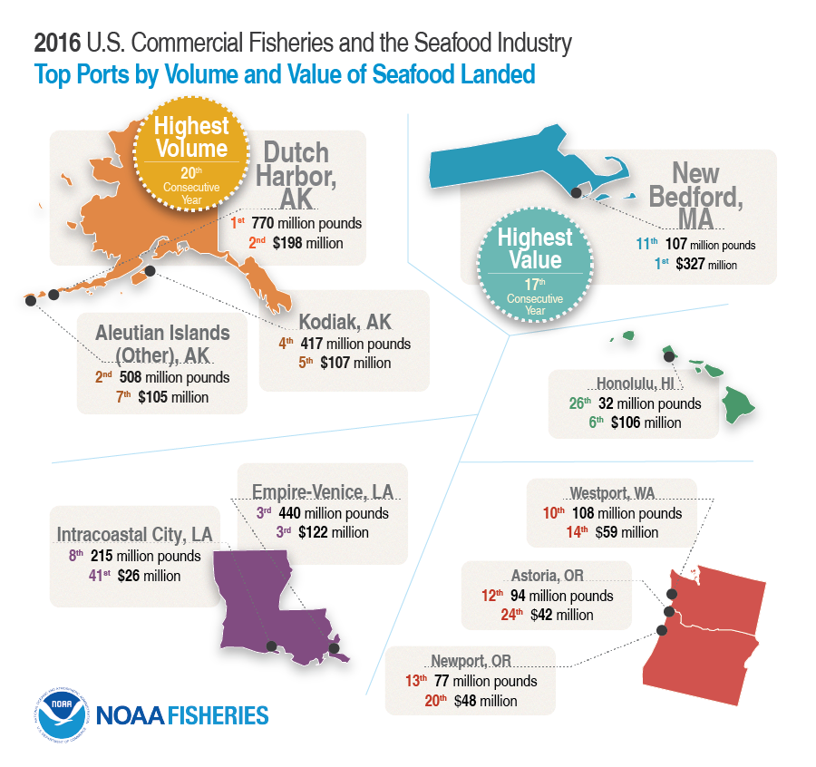 FUS2016_2_CommFish_TopPorts_v2.png