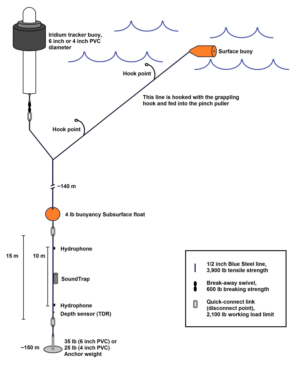 Schematic of the PIFSC Drifting Acoustic Spar Buoy Recorder (DASBR)