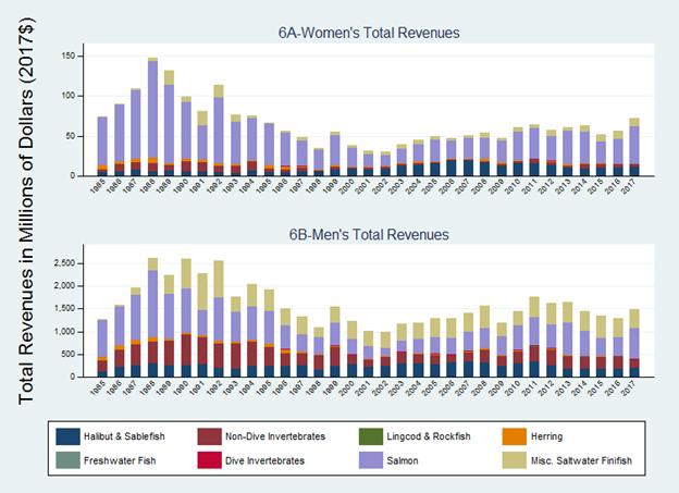 Total_Fish_Revenues_Women-Men.png