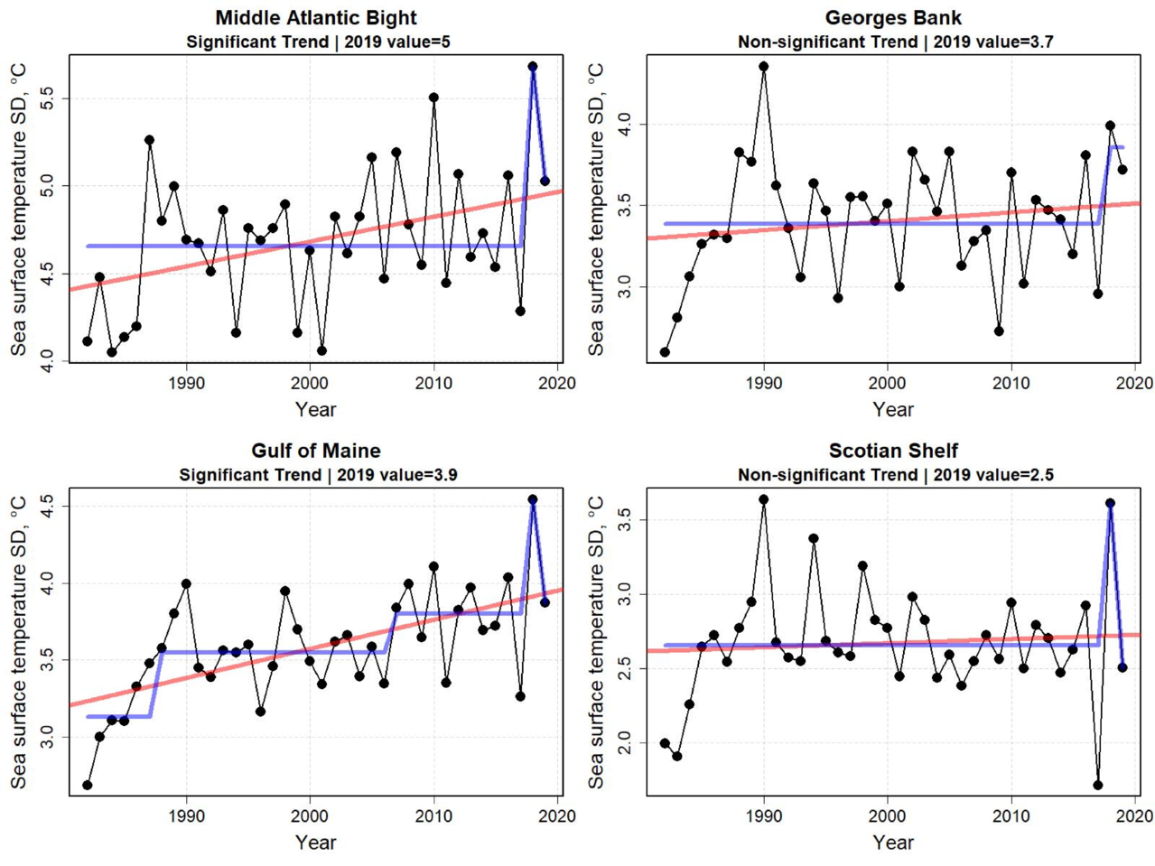 Graphs showing standard deviation of sea surface temperature for the last six months of the year from 1998 to 2019. Sea surface temperature variability for the last half of 2019 increased in the more northern ecoregions. The increase in variability appears to be significant in the Gulf of Maine and Scotian Shelf. There were no clear-cut patterns in any change points in variability between areas.
