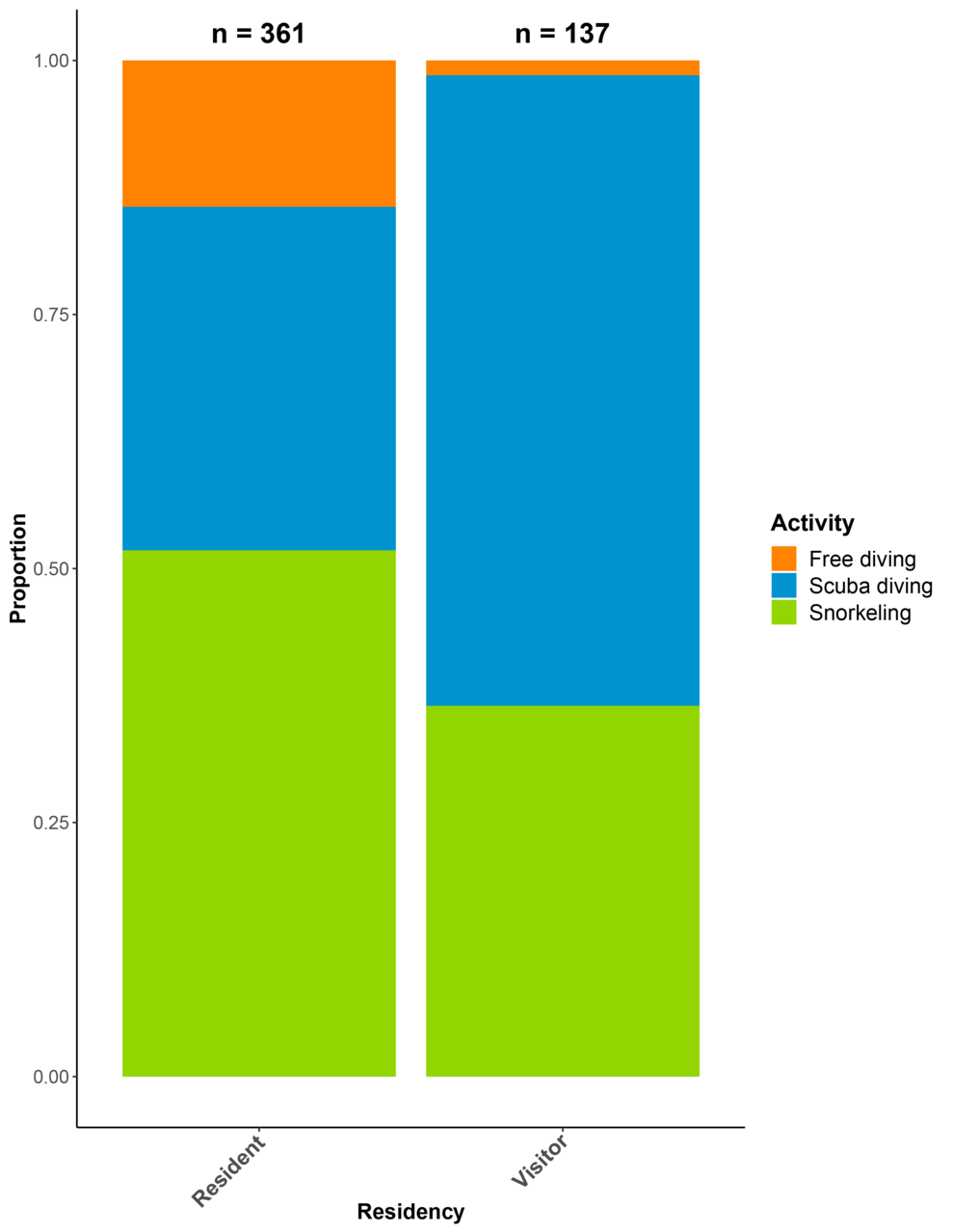 "This stacked proportional bar chart shows the responses to the survey question: ""Which activity did you spend most of the time doing?"", by Hawaii resident and visitor.  Almost 50 percent of residents enjoyed the reefs by snorkeling, while close to 75 percent of visitors went scuba diving."