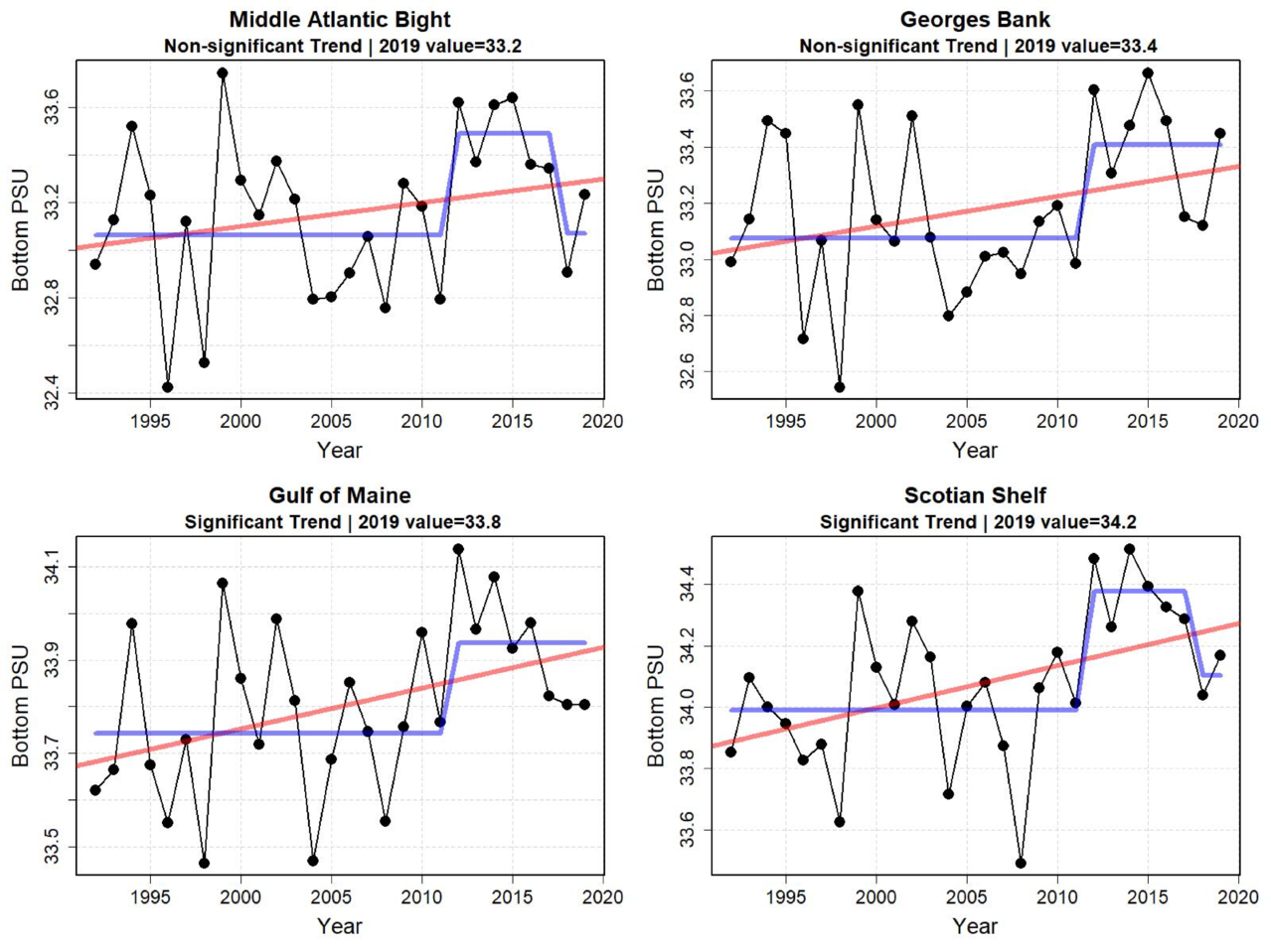 Graphs showing bottom water salinity for the last six months of the year from 1998 to 2019. Bottom salinity increased in all ecoregions in the second half of 2019, but more dramatically in the Gulf of Maine and Scotian Shelf areas. There is an increase in salinity around 2012. In recent years, salinity has tended to moderate to levels around mean level.