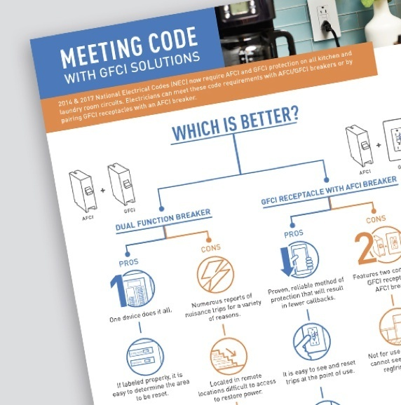 Page from Pass & Seymour GFCI resource on meeting code