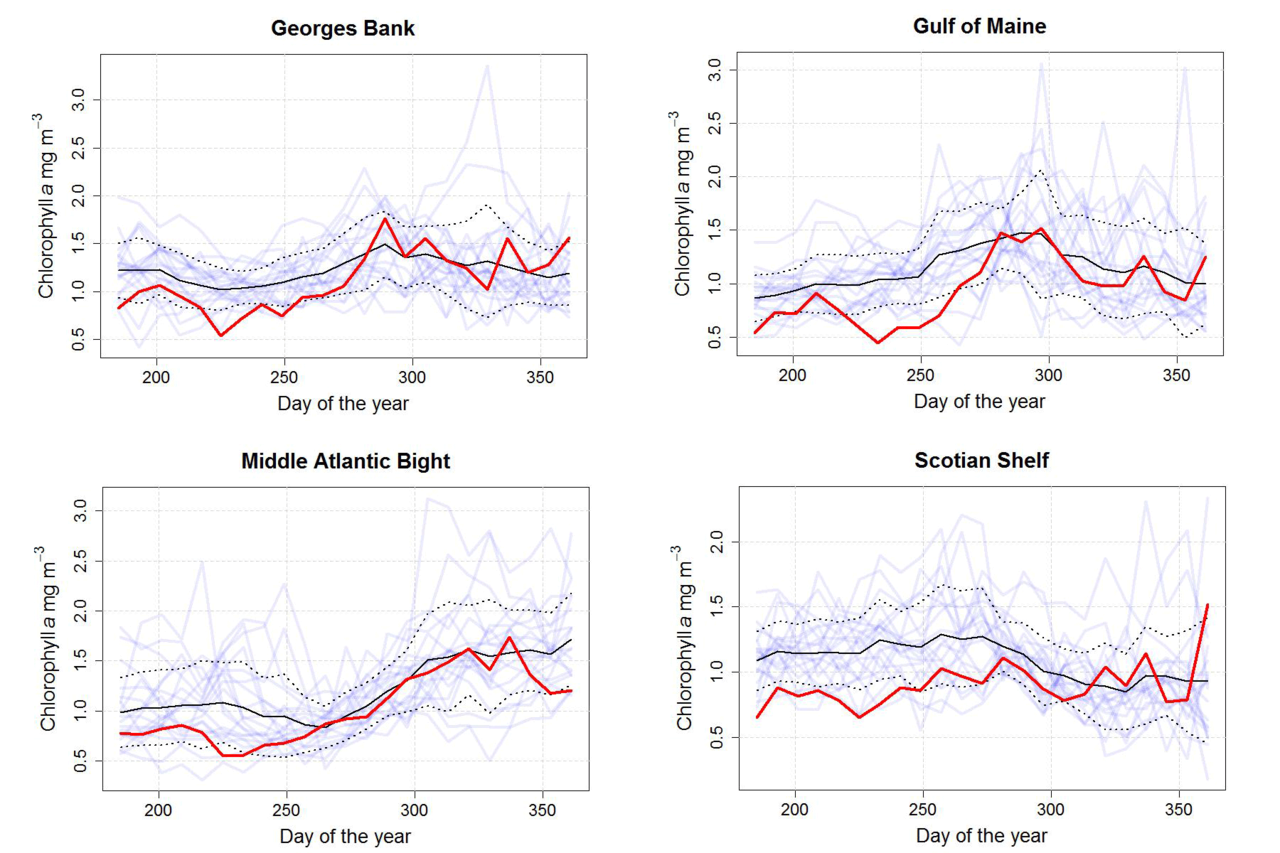 Graphs of chlorophyll concentration.  Top Row:  Georges Bank and Gulf of Maine, Bottom Row:  Middle Atlantic Bight and Scotian Shelf