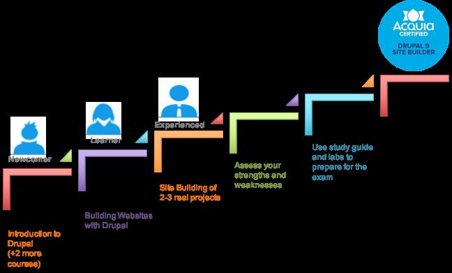Steps to Drupal 9 Site Builder Certification