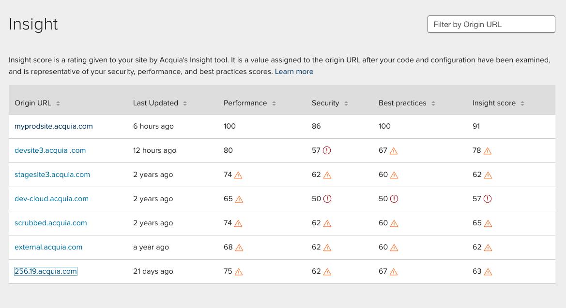 Insight multisite list