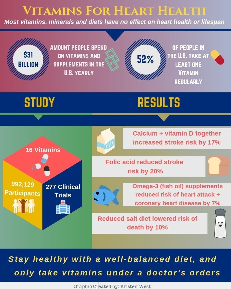 7-16-19 Save Your Money: Vast Majority Of Dietary Supplements Don't Improve Heart Health or Put .jpg