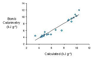 Analysis of Energy Content: Bomb Calorimetry vs. Calculation