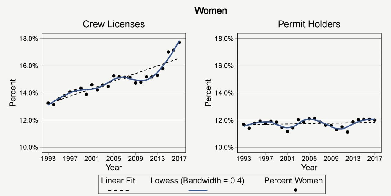 Percent_women_crew-lic_permits_1993-2017.png