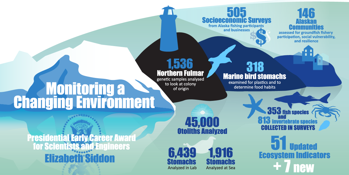 """Alaska Fisheries Science Center 2019 Year in Review infographic """"Monitoring a Changing Environment"""""""
