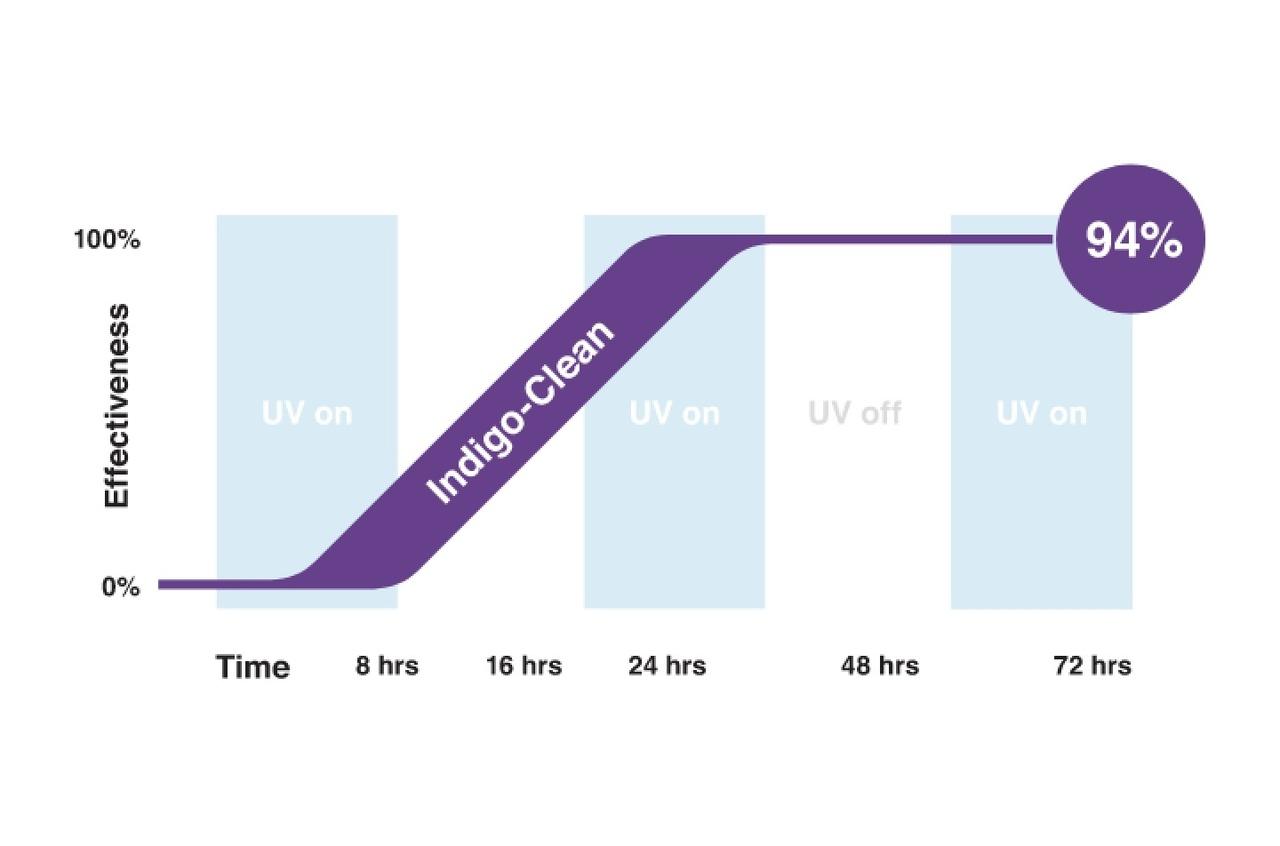 Indigo Clean effectiveness graph