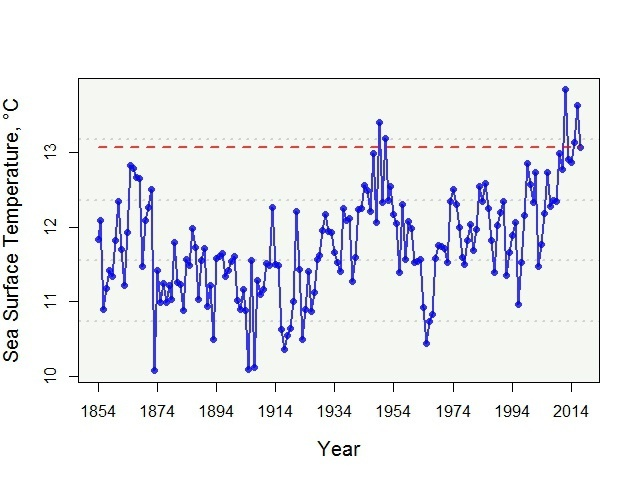 Graph showing fluctuations in sea surface temp from 1854 to 2017