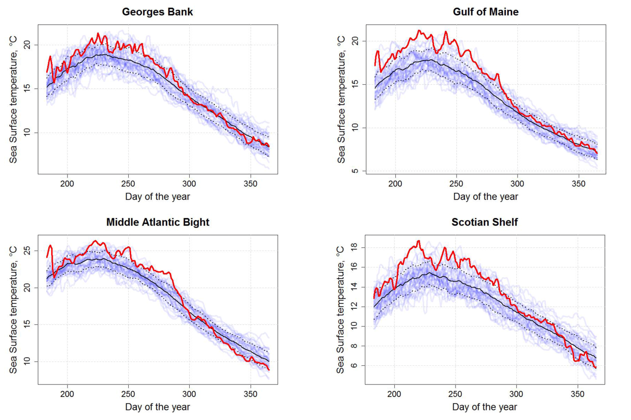 Graphs showing sea surface temperatures for Georges Bank, Gulf of Maine (top), Middle Atlantic Bight and Scotian Shelf(bottom).