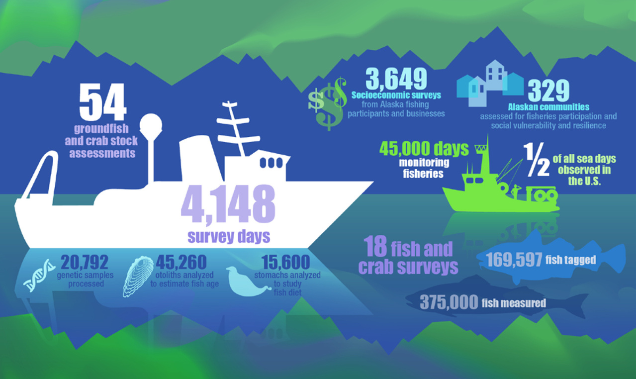 Year in Review Ensuring Sustainable Fisheries