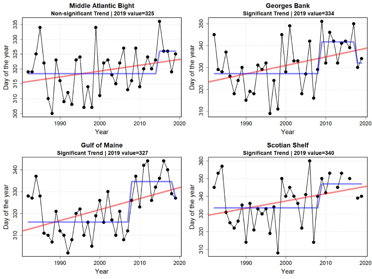 Graphs showing fall temperature transition date from 1998 to 2019. The fall thermal transition date was relatively constant from 1982 to approximately 2008 for the Northeast Shelf ecoregions. A change point appears in the northern areas around 2008, when the fall transition date advanced approximately two weeks. In recent years, the trend toward earlier fall transition dates appears significant in the Gulf of Maine, Georges Bank, and Scotian Shelf regions.