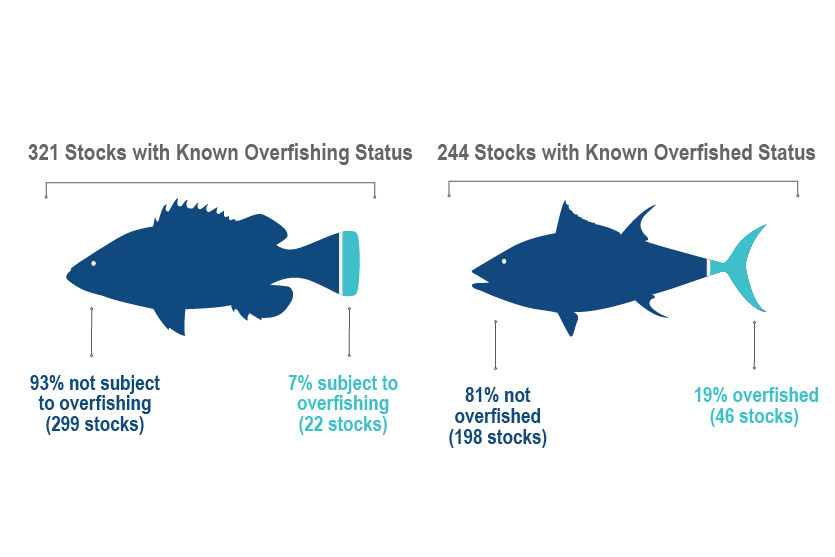 Overfished and overfishing infographic.