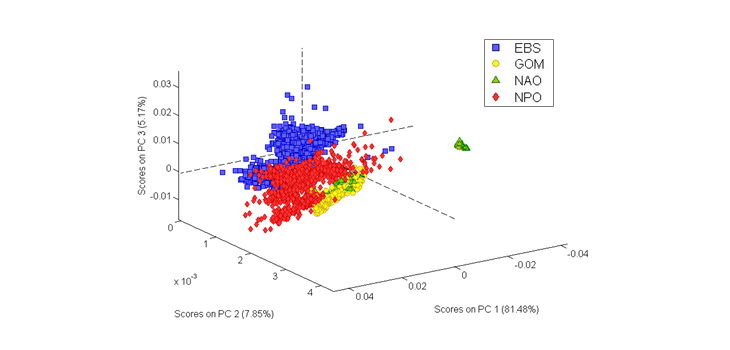 3D plot graph