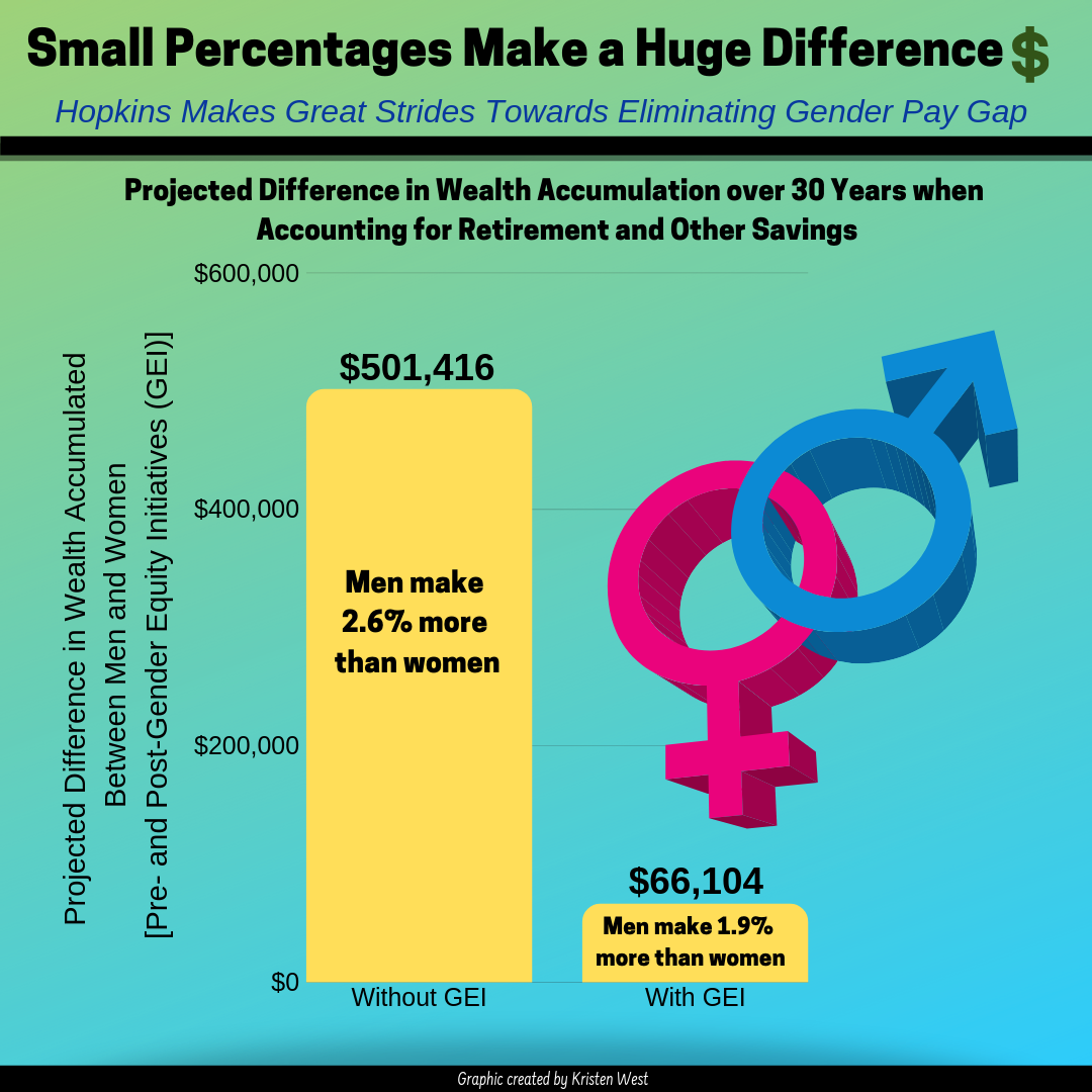 1-28-2019 Johns Hopkins Faculty Data Highlight How Gender Disparities in Salary Add Up Over a Li.png