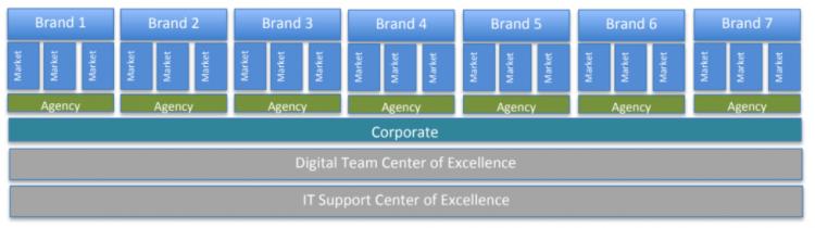 Centralized governance diagram