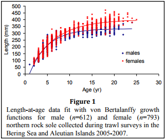 Age & Growth Northern rock sole Otolith graphic