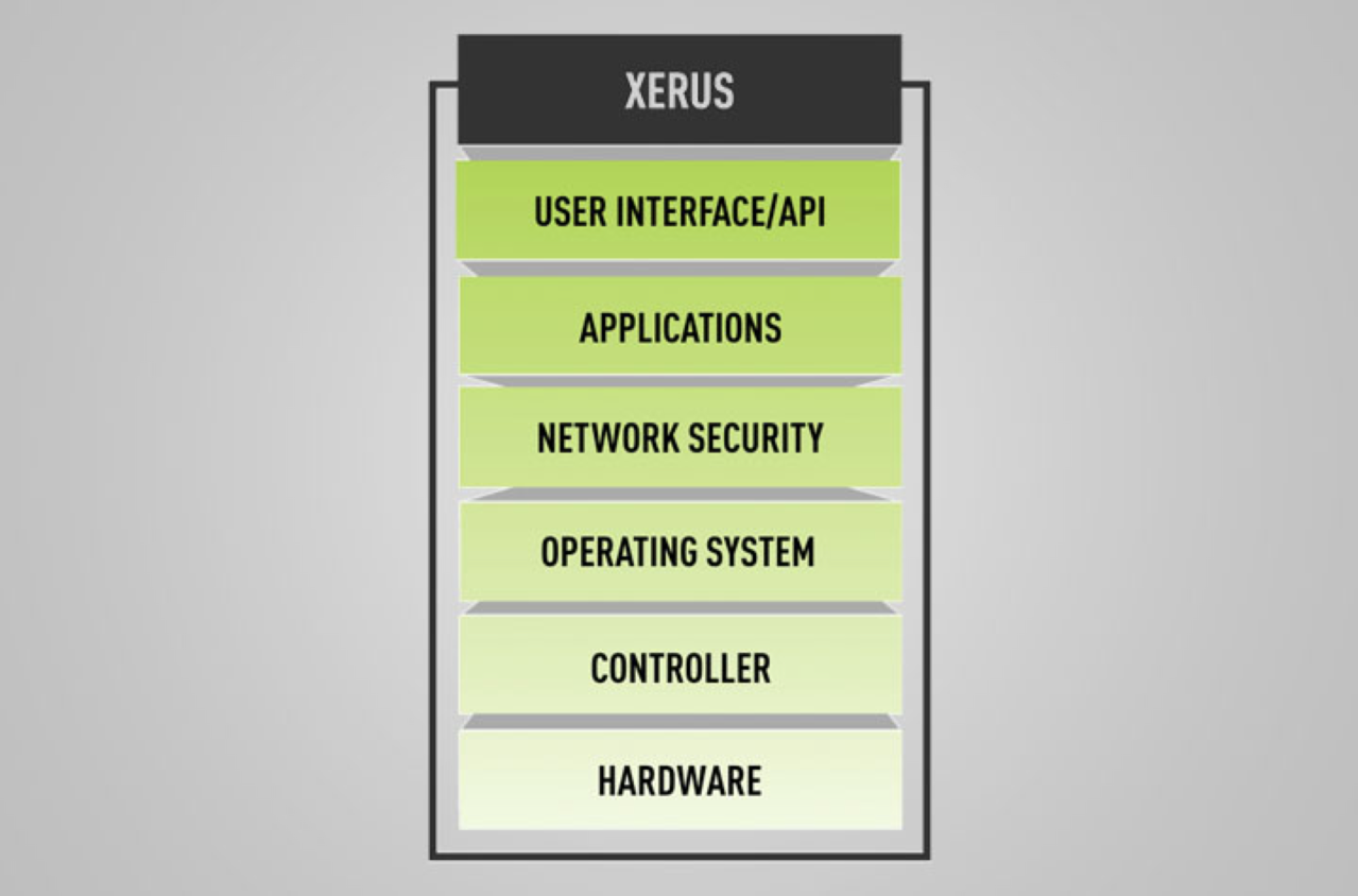 Image showing breakdown of the Xerus technology platform available on Server Technology Power Distribution Units
