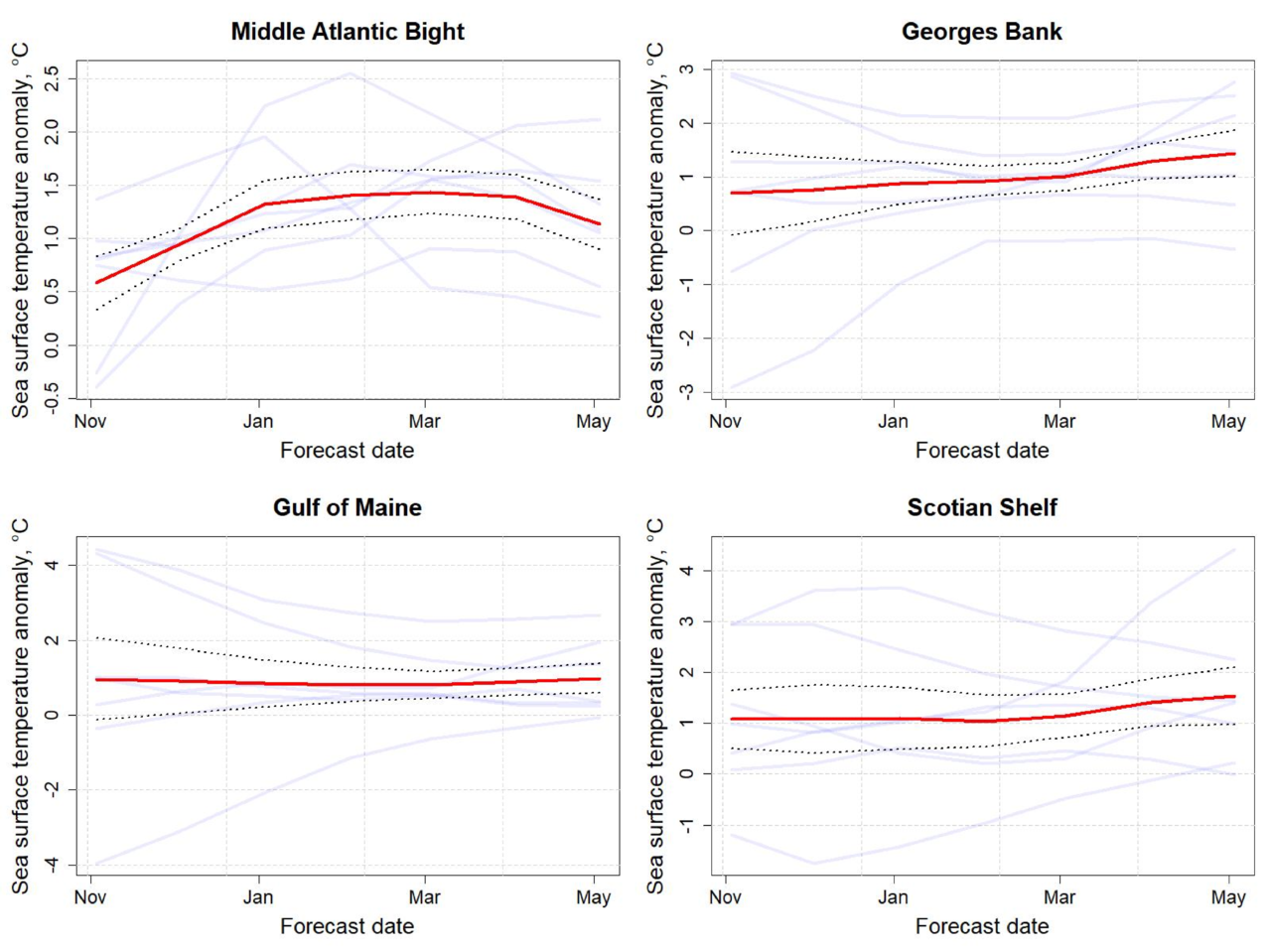 Graphs showing the ecosystem forecast of sea temperature from November 2019 to May 2020.  Top Row:  Middle Atlantic Bight and Georges Bank.  Bottom Row: Gulf of Maine and Scotian Shelf.