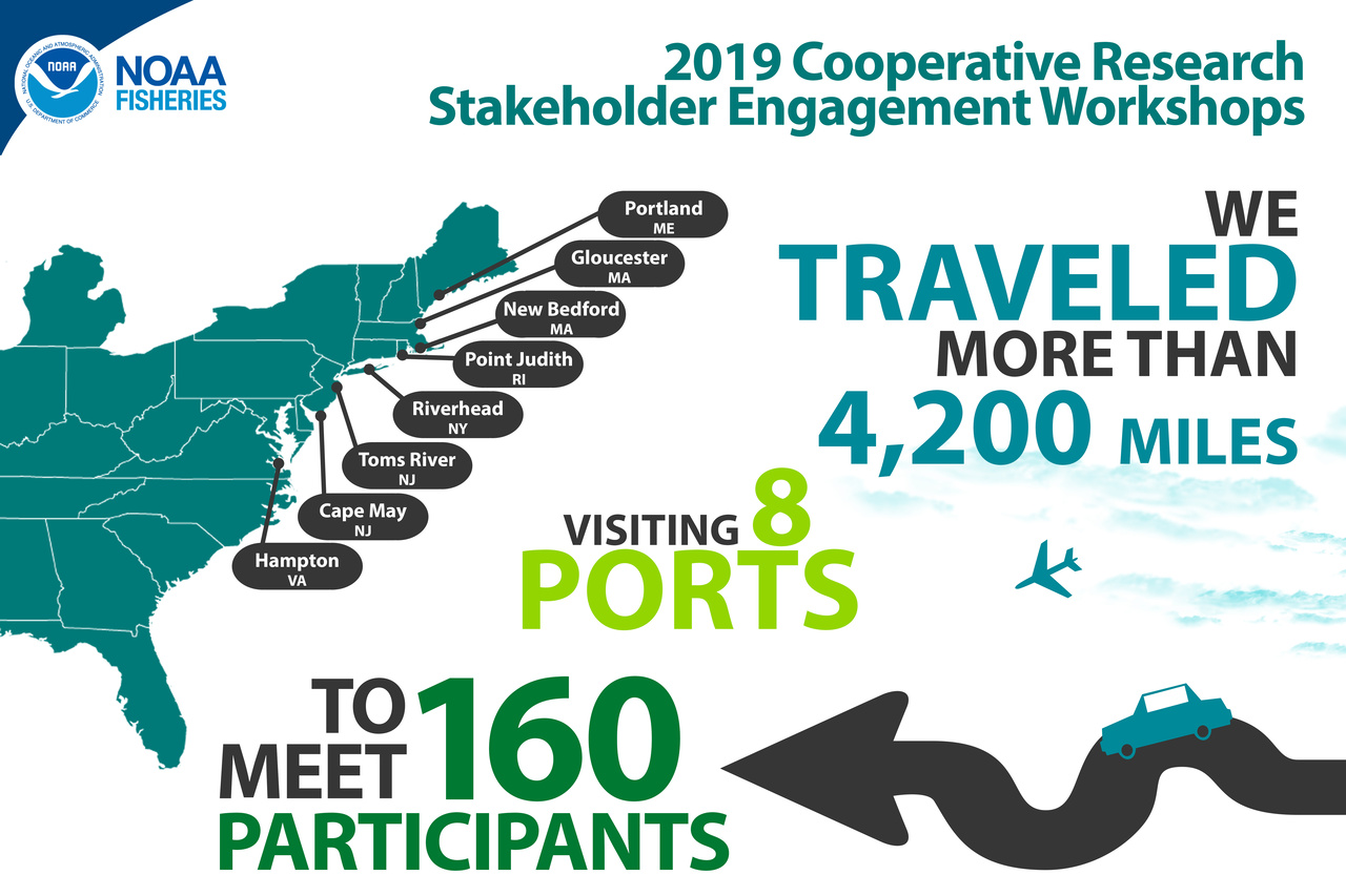 Infographic about 2019 Northeast Cooperative Research Stakeholder Engagement Workshops. Text: We traveled more than 4,200 miles to meet 160 participants in the following 8 ports: Portland ME, Gloucester MA, New Bedford MA, Point Judith RI, Riverhead NY, Toms River NJ, Cape May NJ, and Hampton VA.