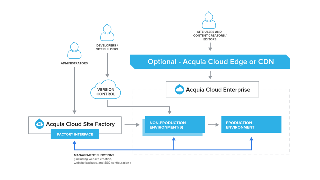 ACSF Infrastructure