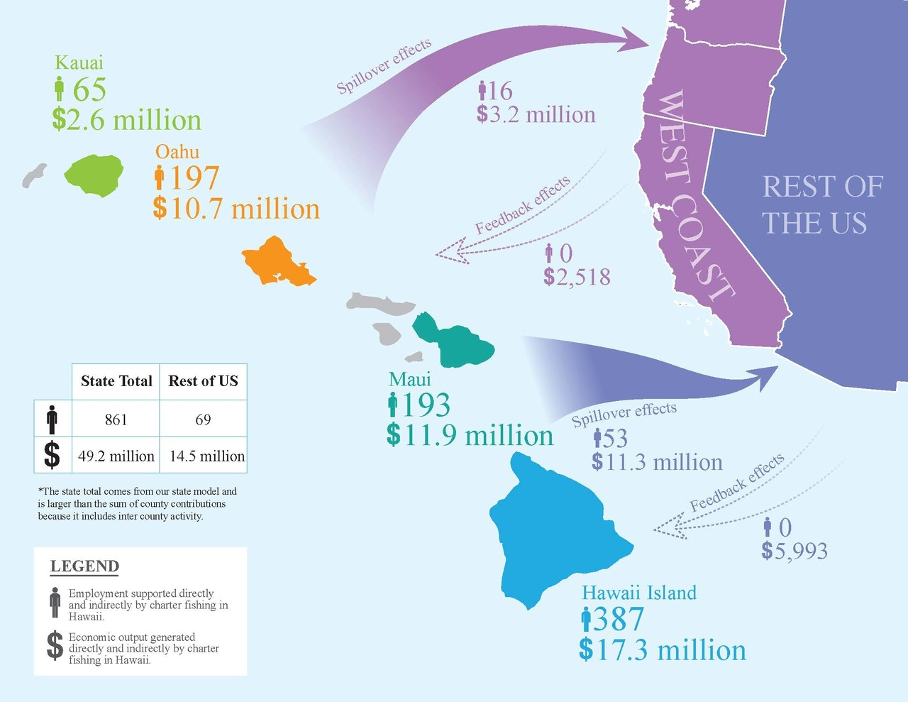 This figure shows the flow of economic contributions generated in 2011 from charter fishing in Hawaiʻi to the west coast and the rest of the U.S. mainland.