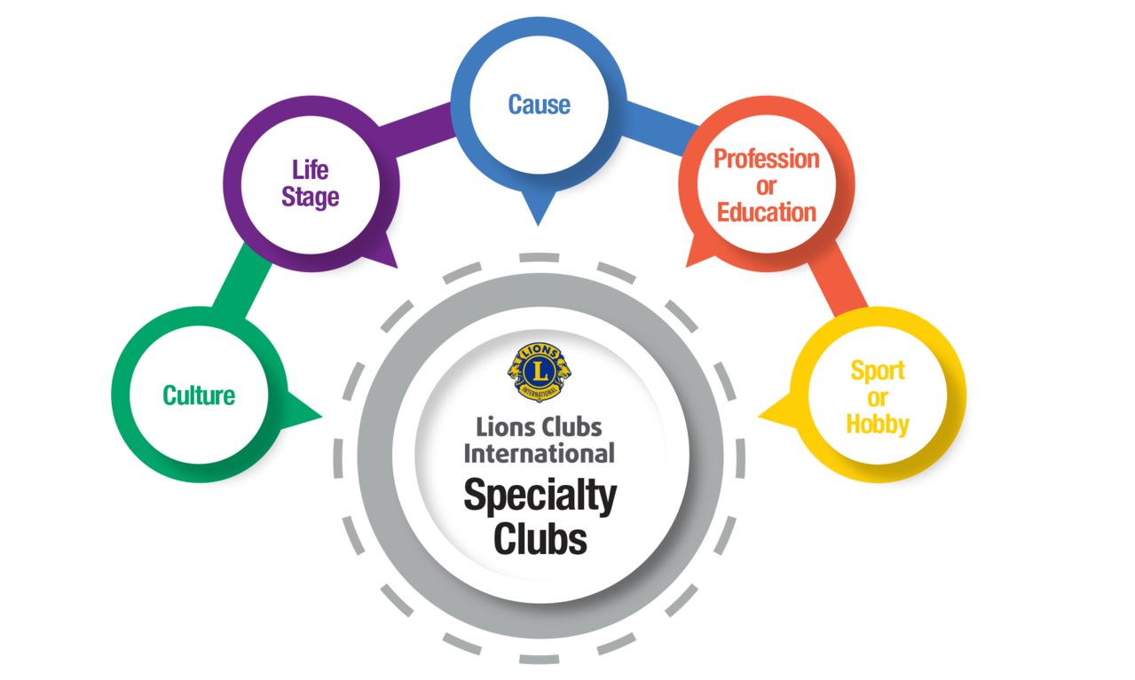 Specialty Clubs Program Infographic