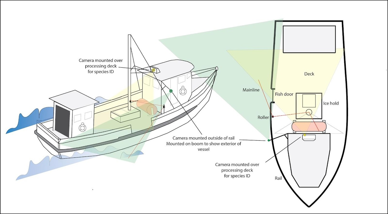 Electronic monitoring vessel schematic