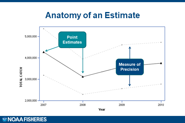 A chart that includes point estimates and measures of precision.