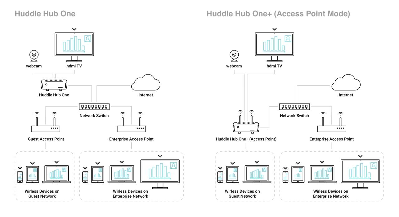 Phhopls0002 Hrt Huddle Hub One Plus Wireless Collaboration X Y Recorder Block Diagram View Download