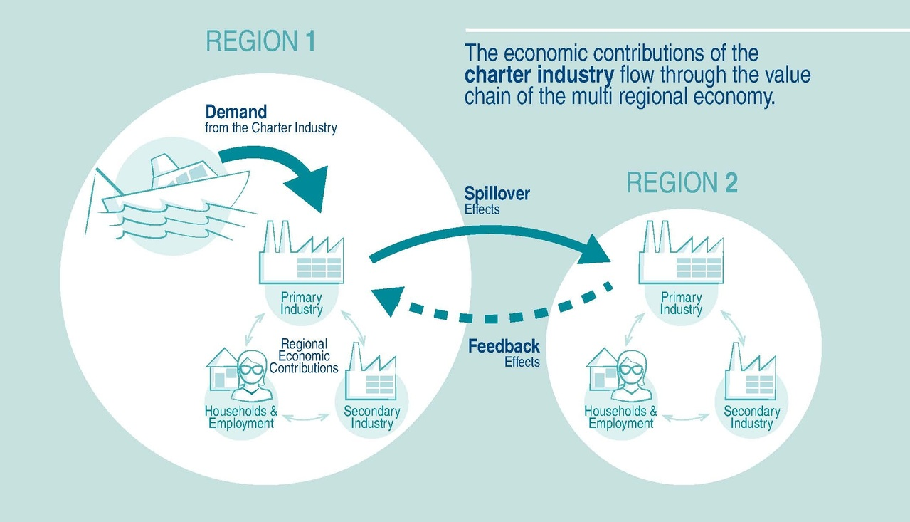 This figure shows the flow of economic activity between industries in separate regions, as a result of an initial demand from the charter industry.