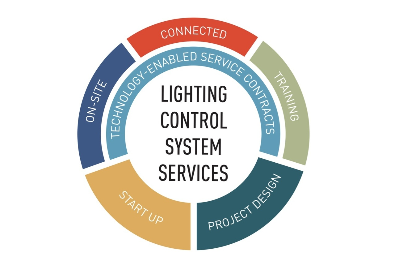 Lighting Control System Services circular diagram