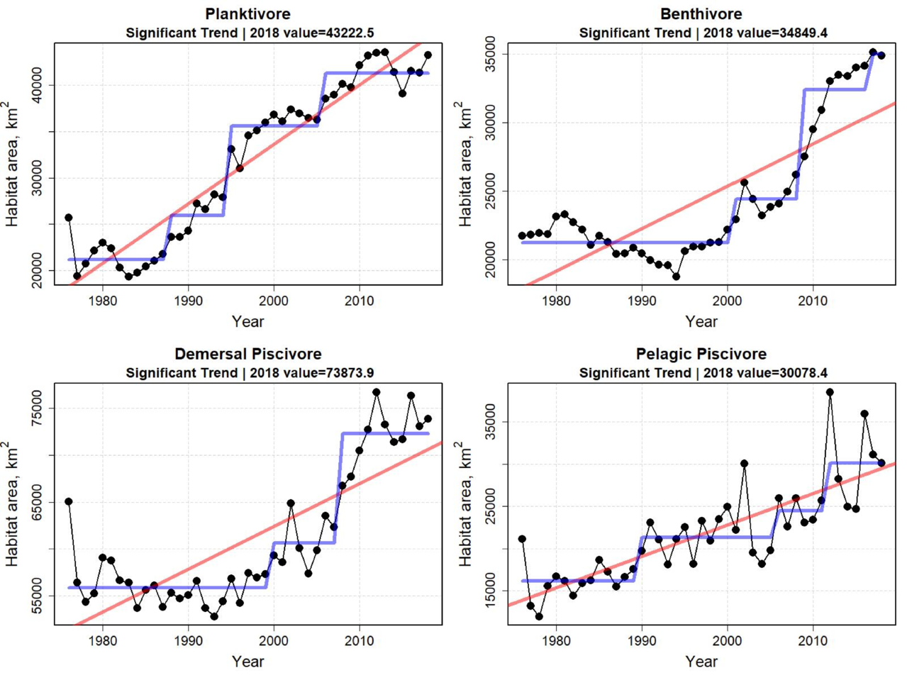 Time series plots showing the total habitat area for different species groups. Top Row:  Planktivores and Benthivores.  Bottom Row:  Demersal Piscivores and Pelagic Piscivores.