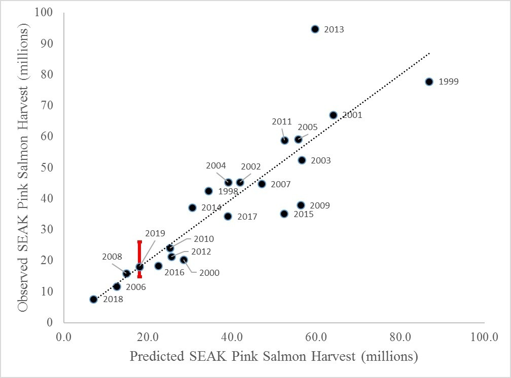 Using the model for 2019, we illustrate the relationship between the pink salmon harvest that would have been forecasted for each of the historic years of SECM sampling versus the harvest that was actually observed. The range of the 2019 forecast is shown via the red line.