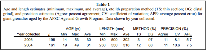 Age & Growth Giant Grenadier Table