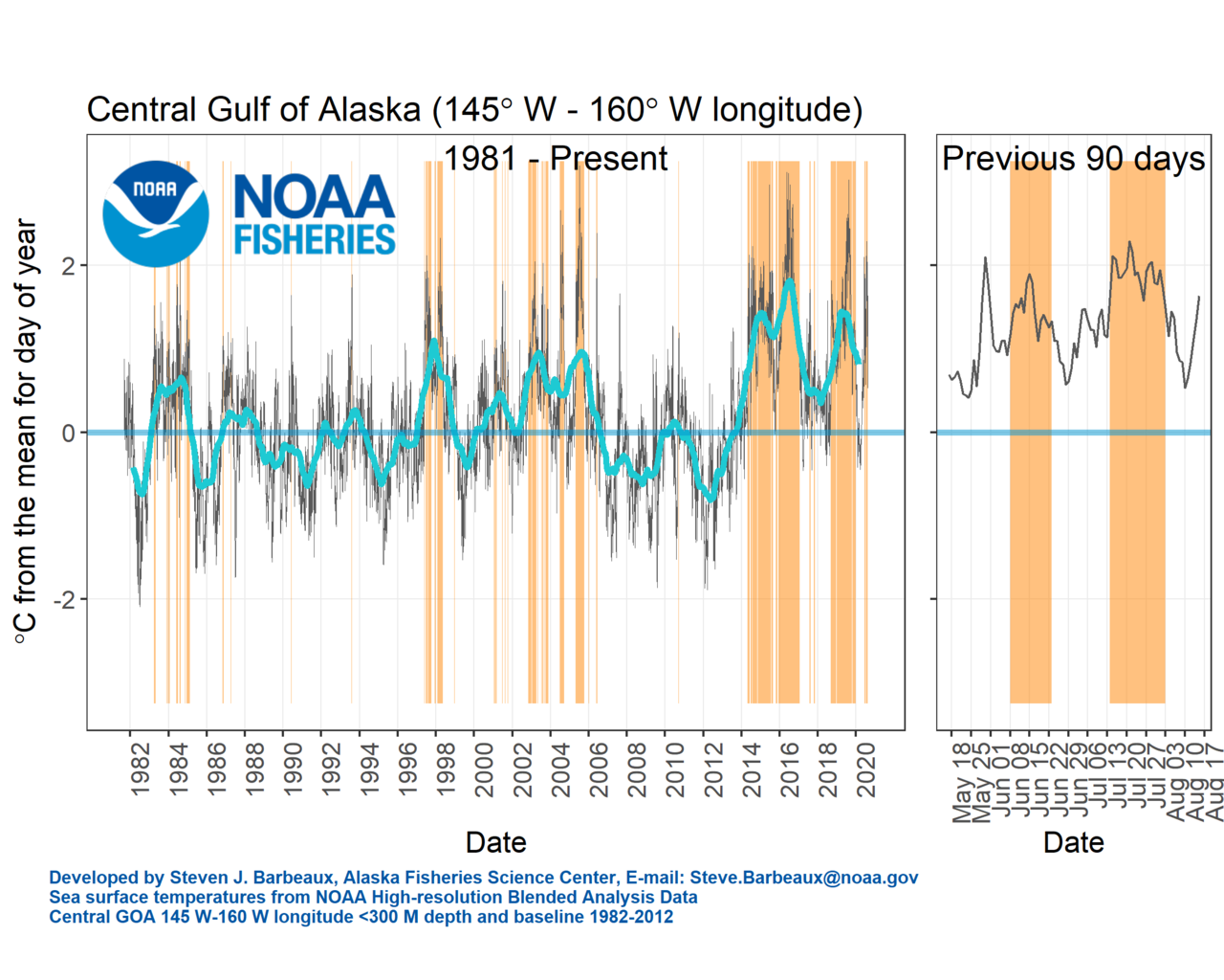 Graph of sea surface temperature anomaly and marine heatwave conditions in the central Gulf of Alaska as of July 11, 2020.