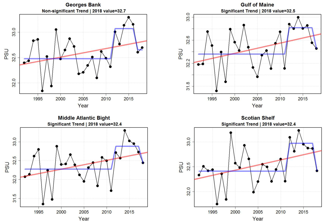 Graphs showing the practical salinity units  measurement over time for bottom salinity.  Top Row:  Georges Bank and Gulf of Maine, Bottom Row:  Middle Atlantic Bight and Scotian Shelf.
