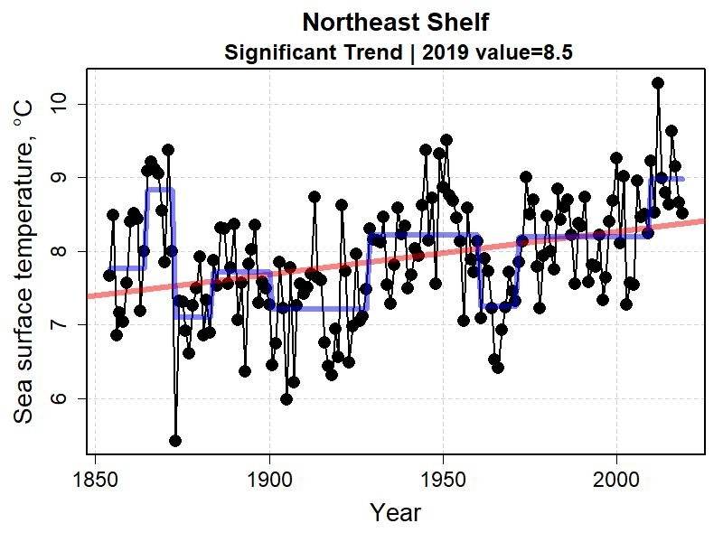 Graph showing the annual mean sea surface temperature for the first six months of the year from 1850 to 2018 for the Northeast Shelf.  Range 5 to above 10 degrees Celsius.