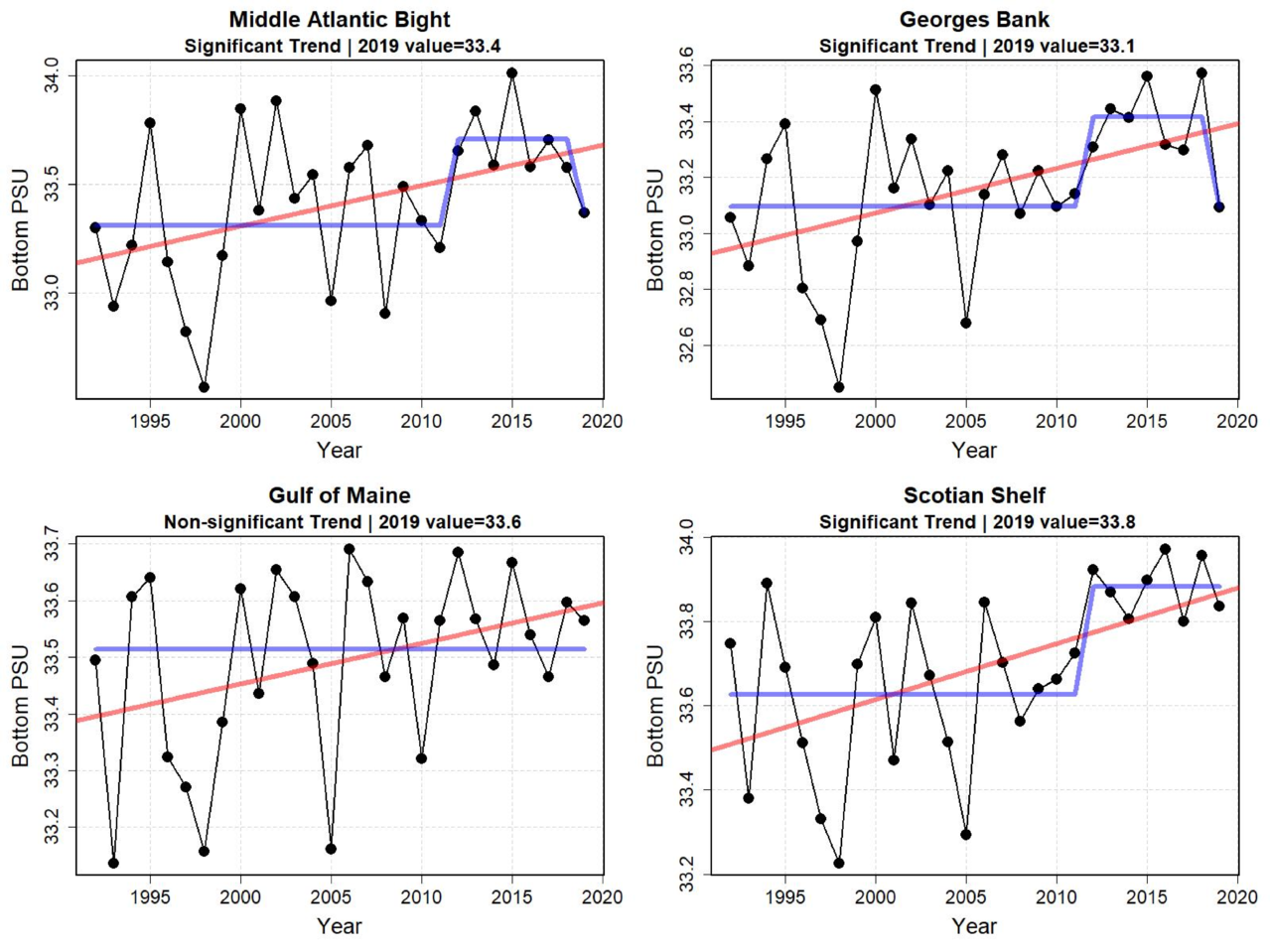 Graphs showing annual bottom water salinity for the first six months of the year from 1998 to 2019.  Top Row:  Middle Atlantic Bight and Georges Bank.  Bottom Row: Gulf of Maine and Scotian Shelf.