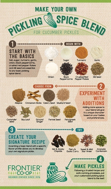 Make your own pickling spice blend