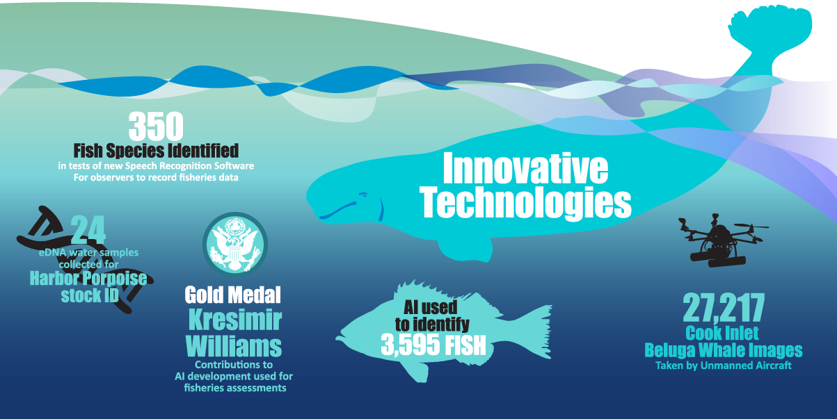 """Alaska Fisheries Science Center 2019 Year in Review infographic """"Innovative Technologies"""""""