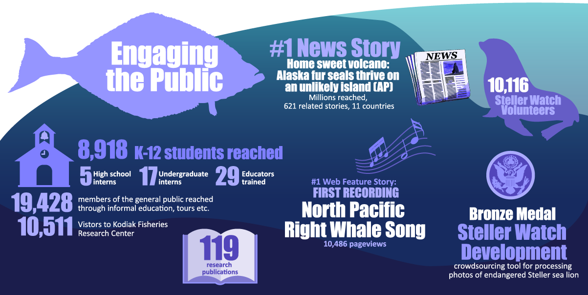 """Alaska Fisheries Science Center 2019 Year in Review infographic """"Engaging the Public"""""""