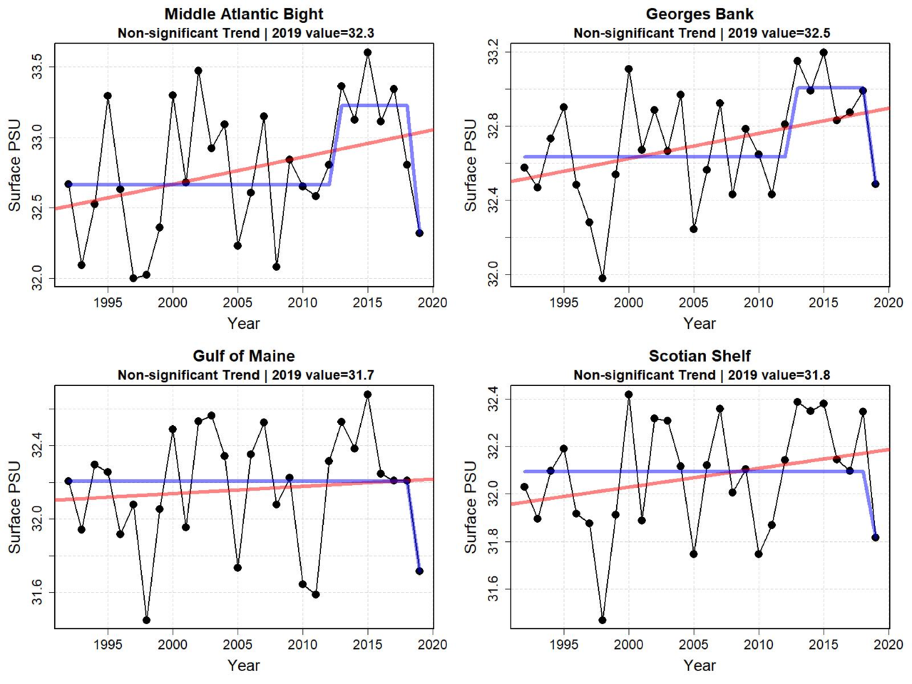 Graphs showing annual surface water salinity for the first six months of the year from 1998 to 2019.  Top Row:  Middle Atlantic Bight and Georges Bank.  Bottom Row: Gulf of Maine and Scotian Shelf.