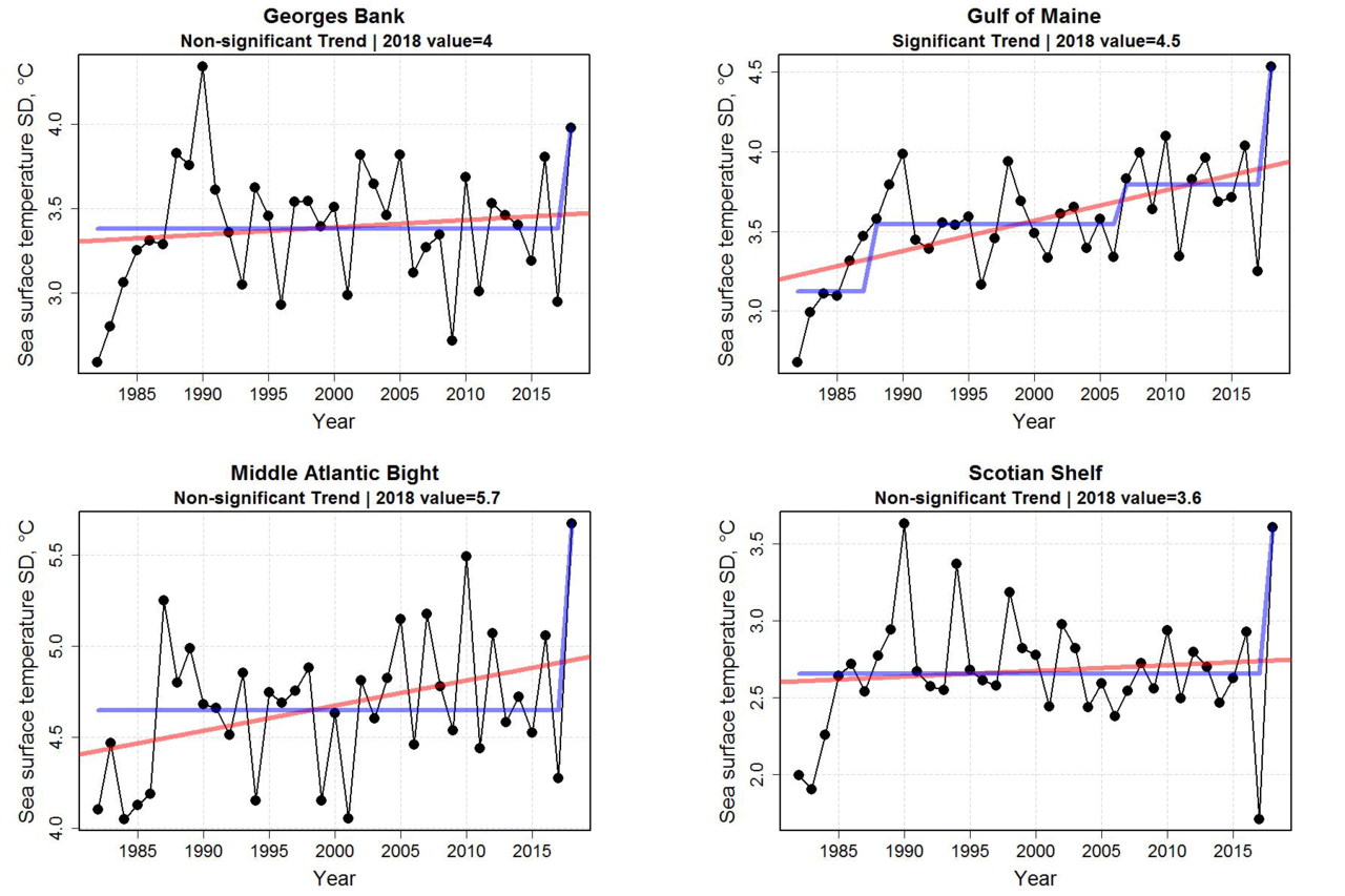Four graphs showing sea surface temperature variability from 1985 to 2018. Top row:  Georges Bank and Gulf of Maine,  Bottom row:  Middle Atlantic Bight and Scotian Shelf.