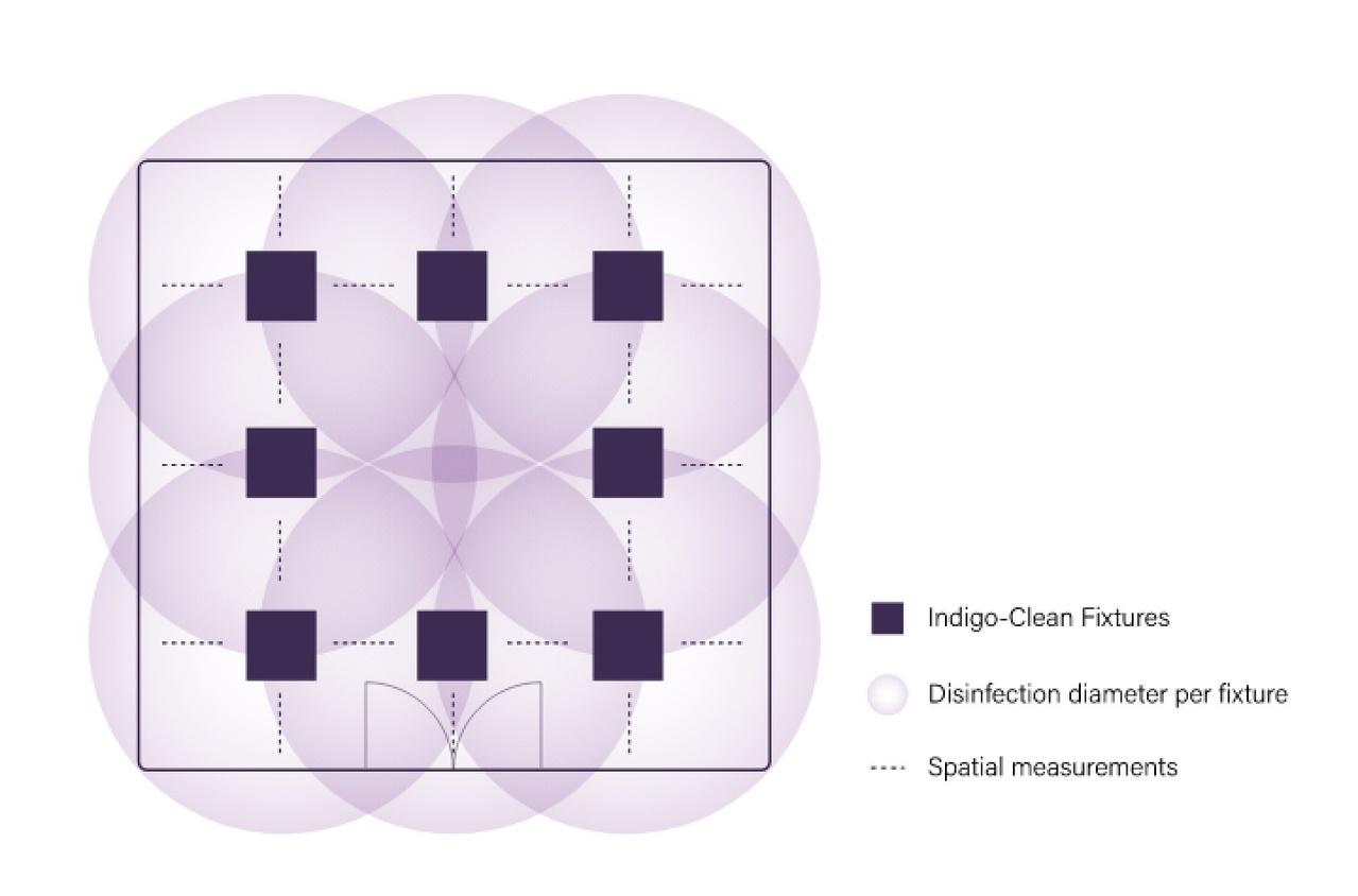 diagram of Indigo-Clean disinfecting lighting functionality